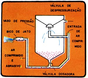 Sistemas de pressao 1