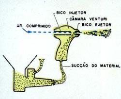 Pistola de Sucção 1